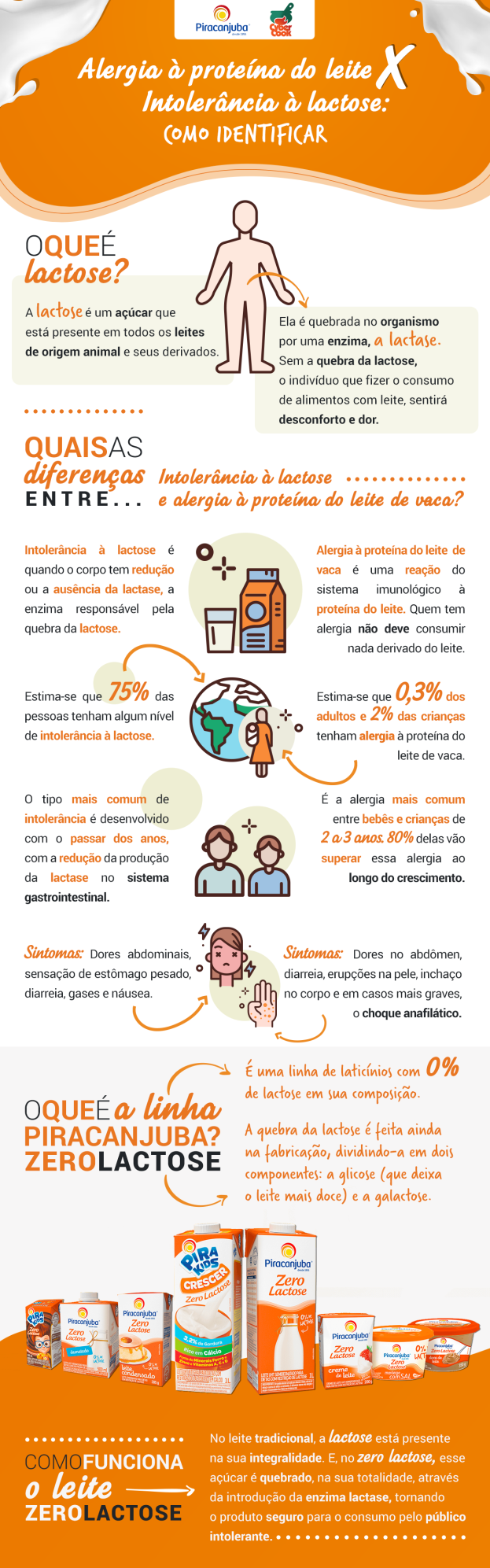 Infográfico alergia a proteína ao leite versus intolerância à lactose/CyberCook